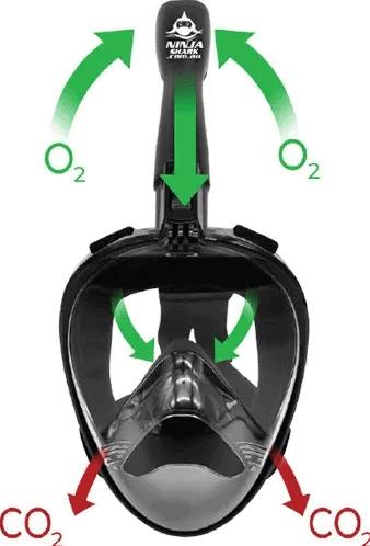 Ninja Shark Air Mask for Adults - Breathing Mechanism